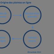 Orginie-des-plaintes-en-lignes1
