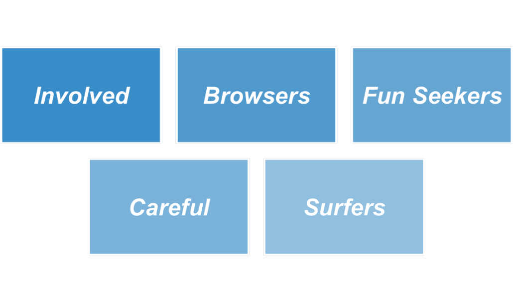 typology-e-service-statisfaction2 2