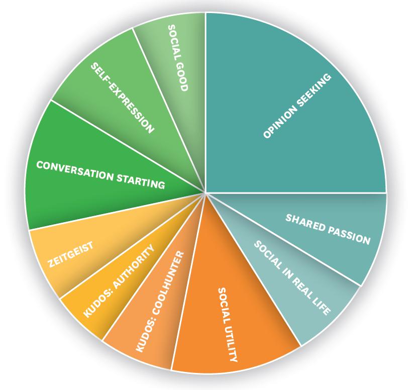 motivations-for-social-sharing