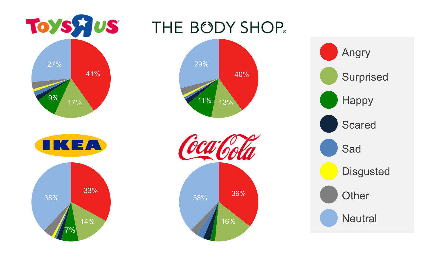 Measure of the Emotional Reaction to Christmas Adverts from Toys R ...