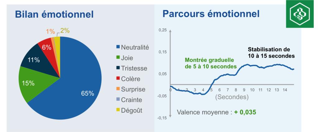 résultats-émotions-desjardins