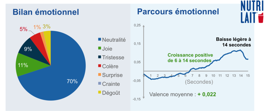 résultats-émotions-nutrilait