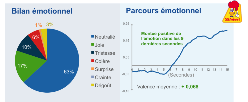 résultats-émotions-st-hubert