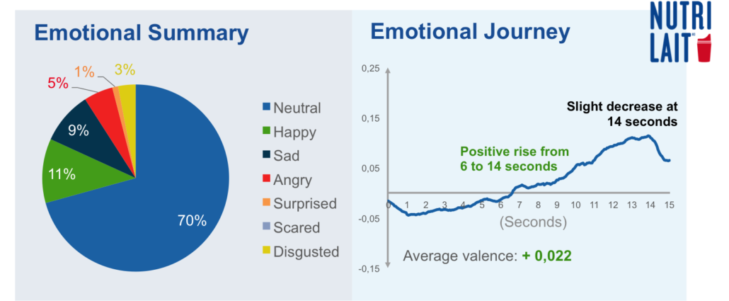 results-emotions-nutrilait