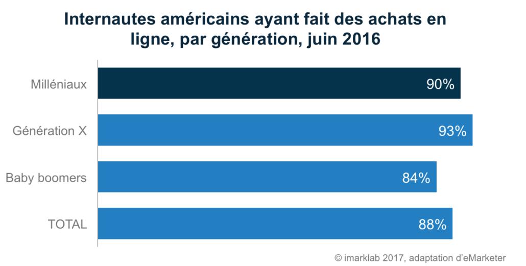 Internautes américains ayant fait des achats en ligne, par génération, juin 2016