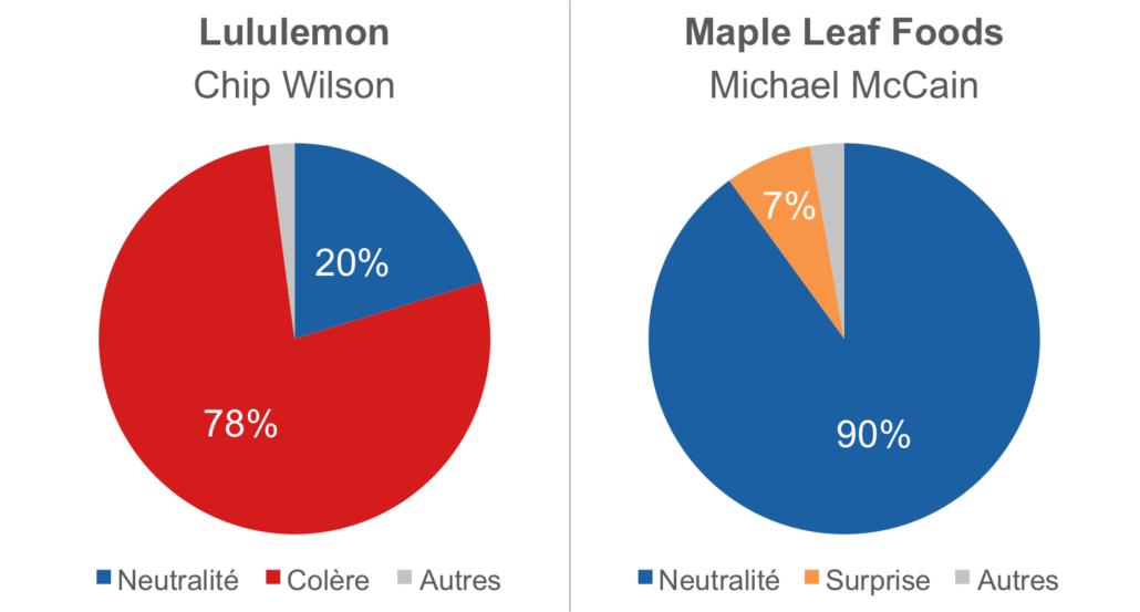 Comparaison des bilans émotionnels de Chip Wilson de Lululemon et de Michael McCain de Maple Leaf Foods