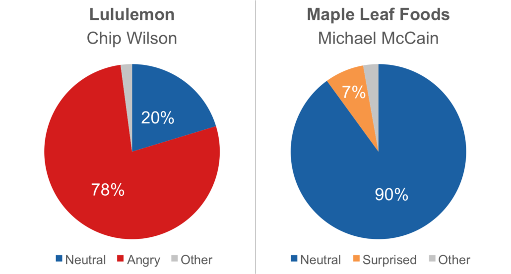 Emotional summary comparison for Chip Wilson from Lululemon and Michael McCain from Maple Leaf Foods