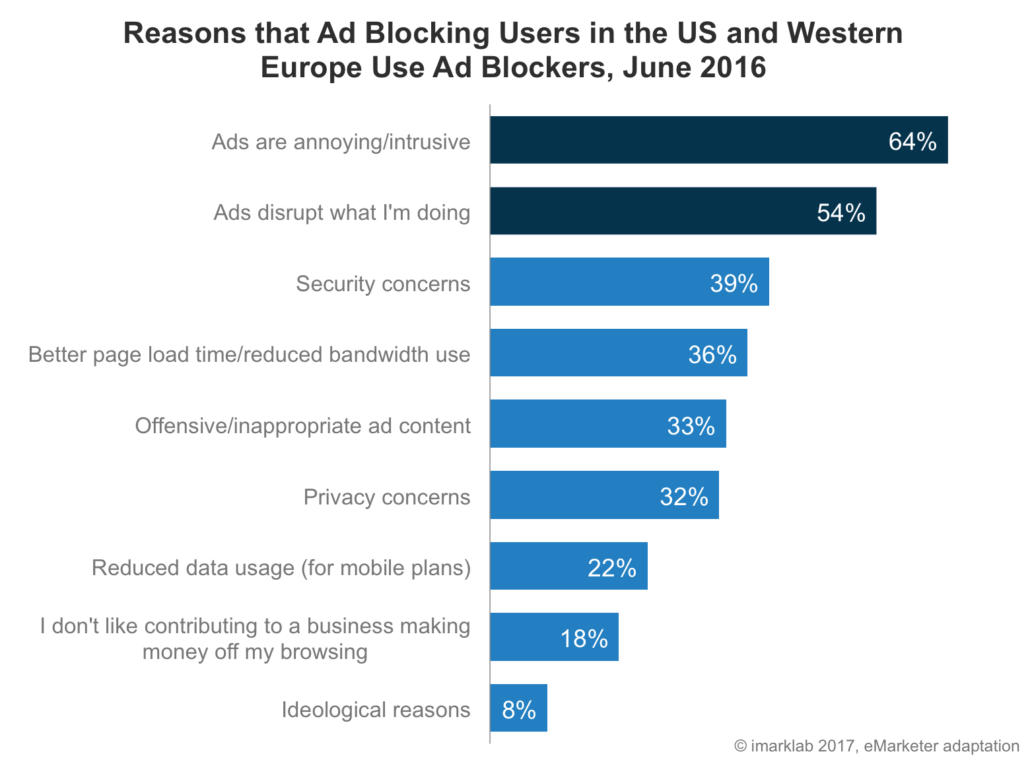 Reasons that Ad Blocking Users in the US and Western Europe Use Ad Blockers