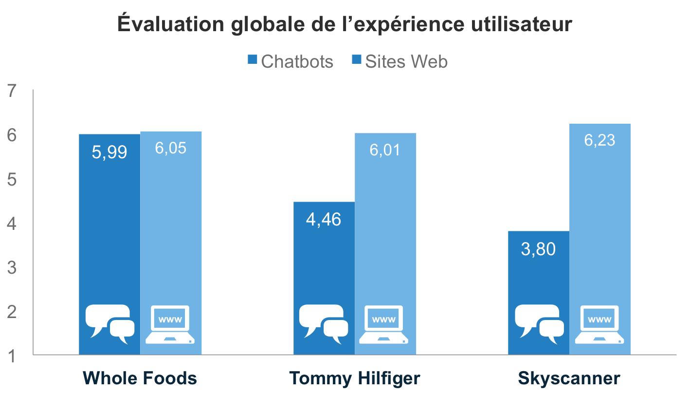 Évaluation de l'expérience utilisateur globale des chatbots et sites Web de Whole Foods, Tommy Hilfiger et Skyscanner