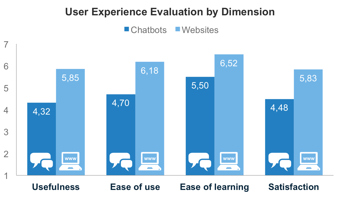 Chatbots and websites user experience evaluation by dimension