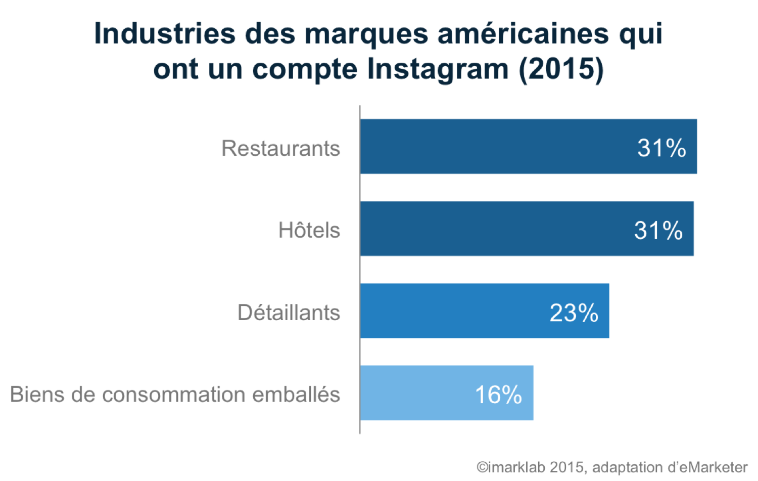graph-marques-instagram