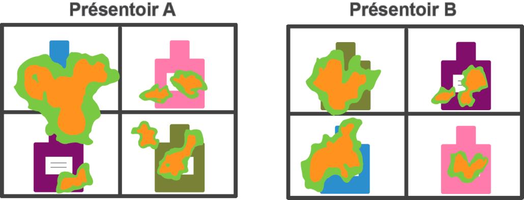 Comparaison des résultats présentoir A v. présentoir B.