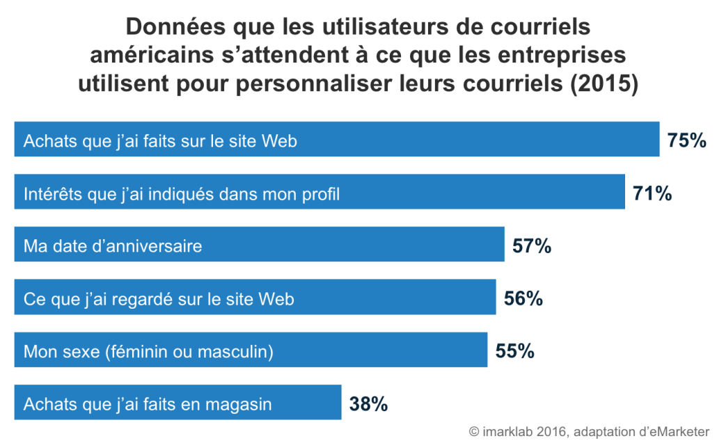 courriels-perso-consommateur