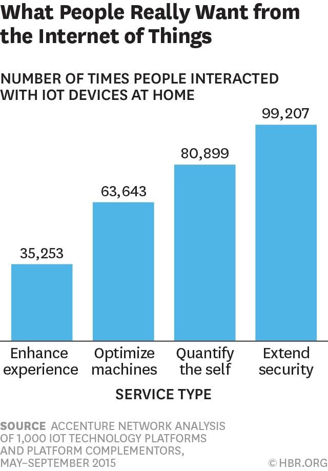 graph Iot