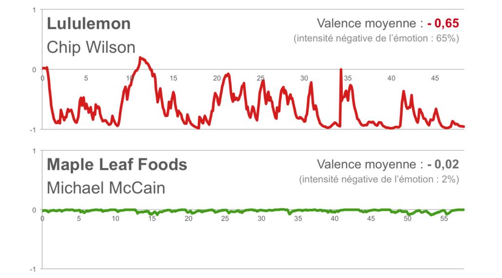 Comparaison des parcours émotionnels de Chip Wilson de Lululemon et de Michael McCain de Maple Leaf Foods