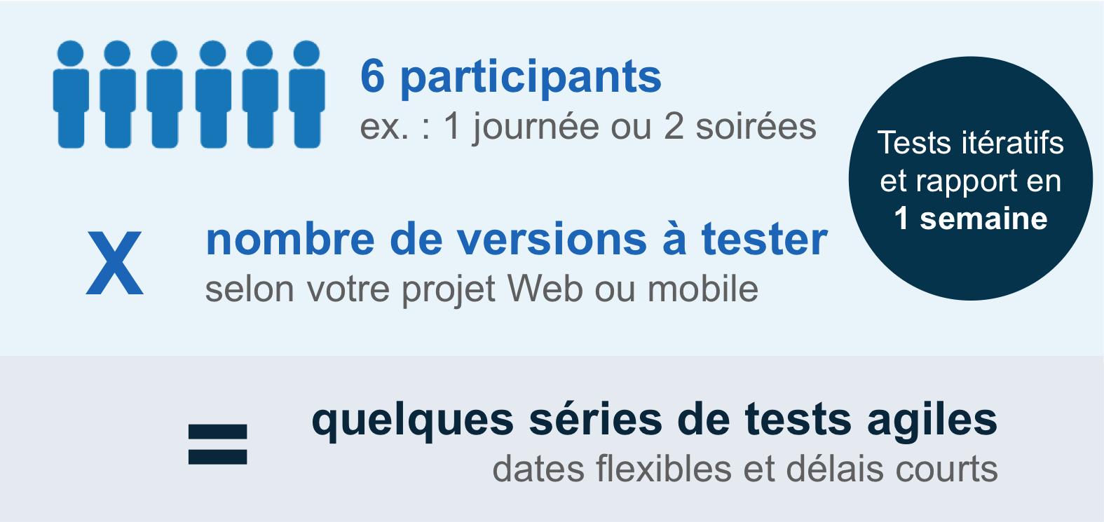 Tests utilisateurs agiles