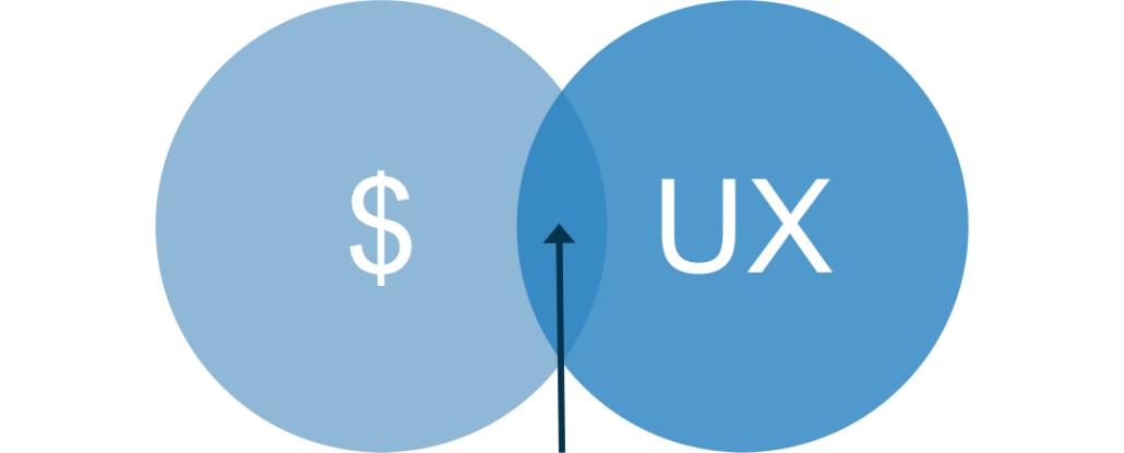 Point d'équilibre entre les revenus publicitaires et l'expérience utilisateur