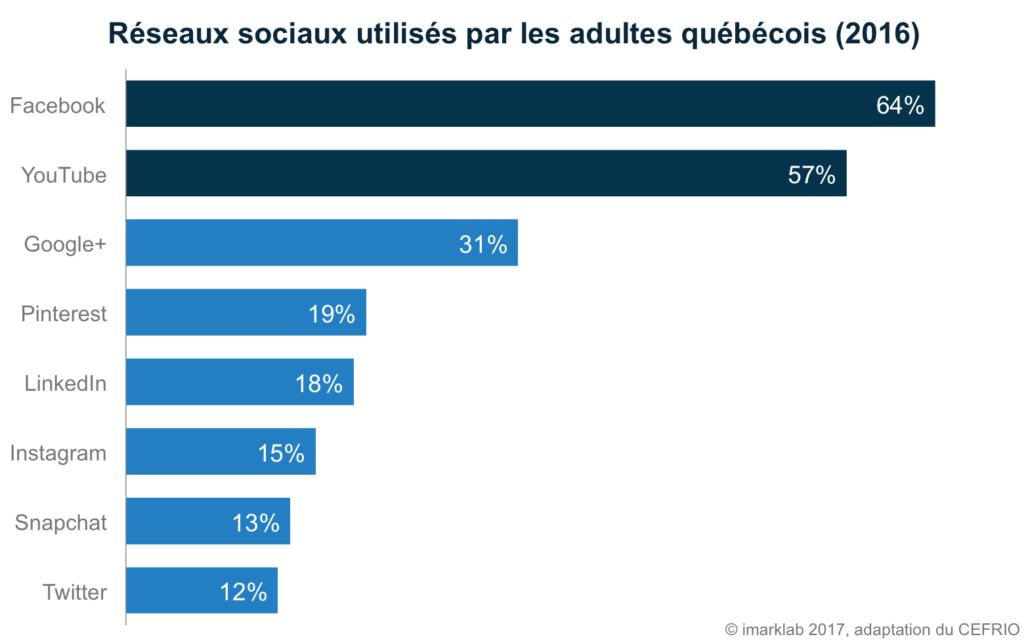 Réseaux sociaux utilisés par les Québécois en 2016 CEFRIO