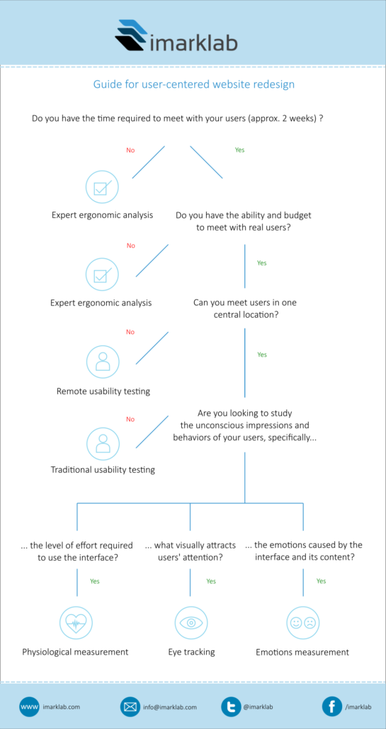 Decision Tree for Usability Research