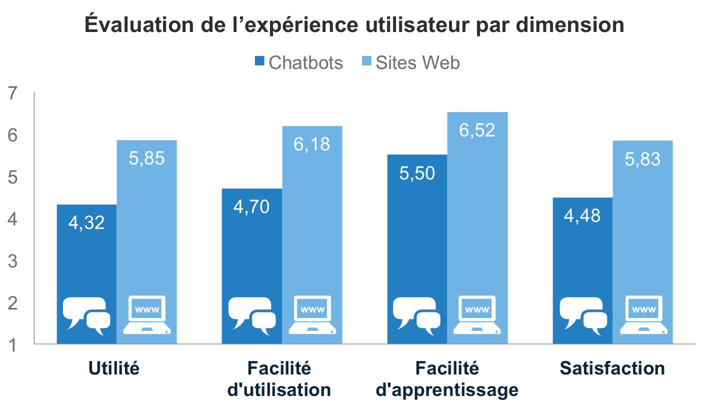 Évaluation de l'expérience utilisateur des chatbots et sites Web par dimension