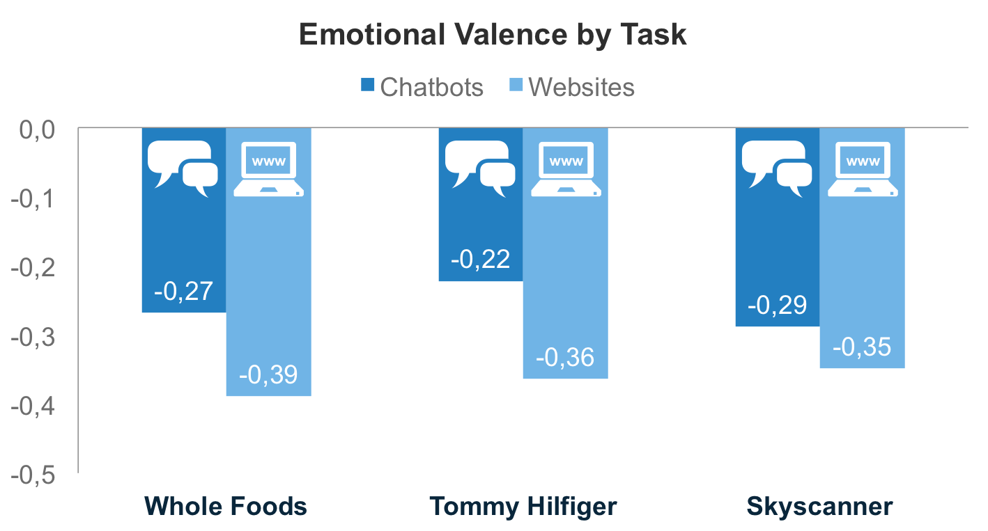 Emotional valence by task for Whole Foods, Tommy Hilfiger and Skyscanner's chatbots and websites