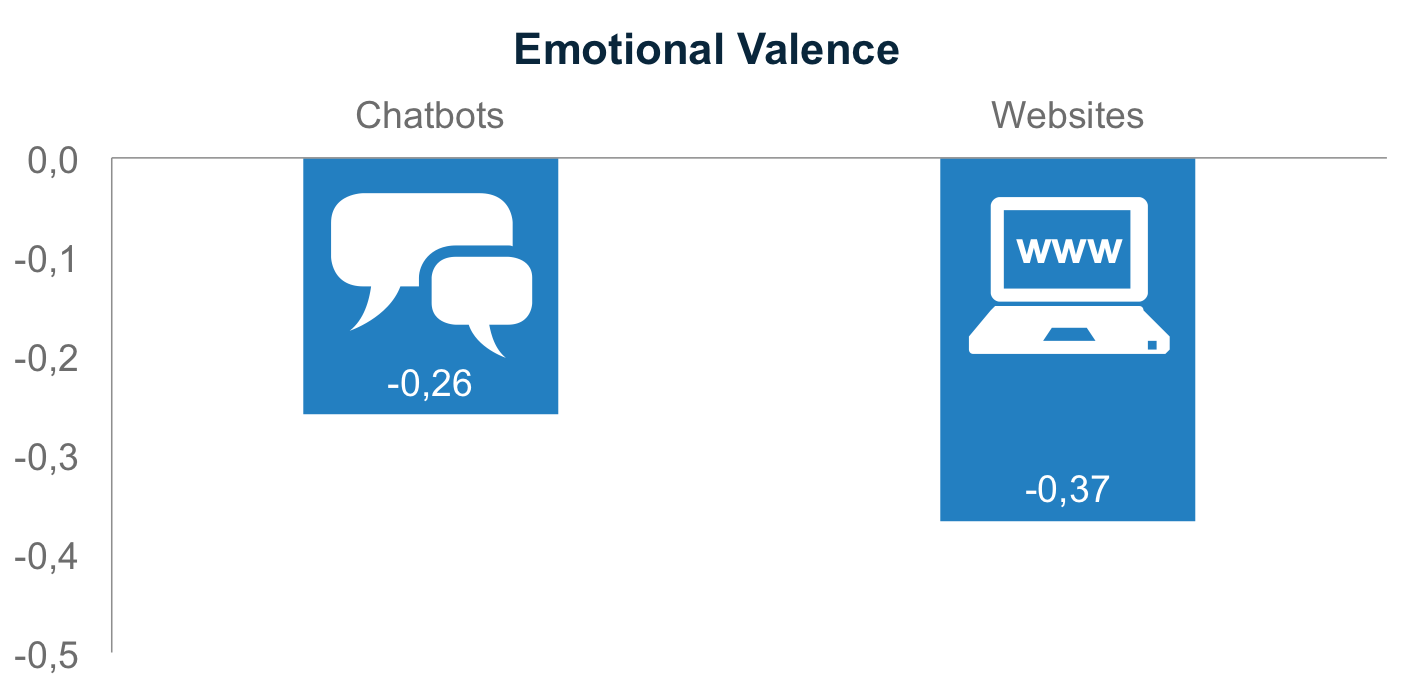 Emotional valence for chatbots and websites
