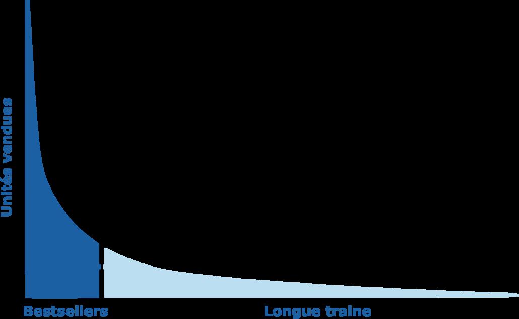 Longue traine (long tail)