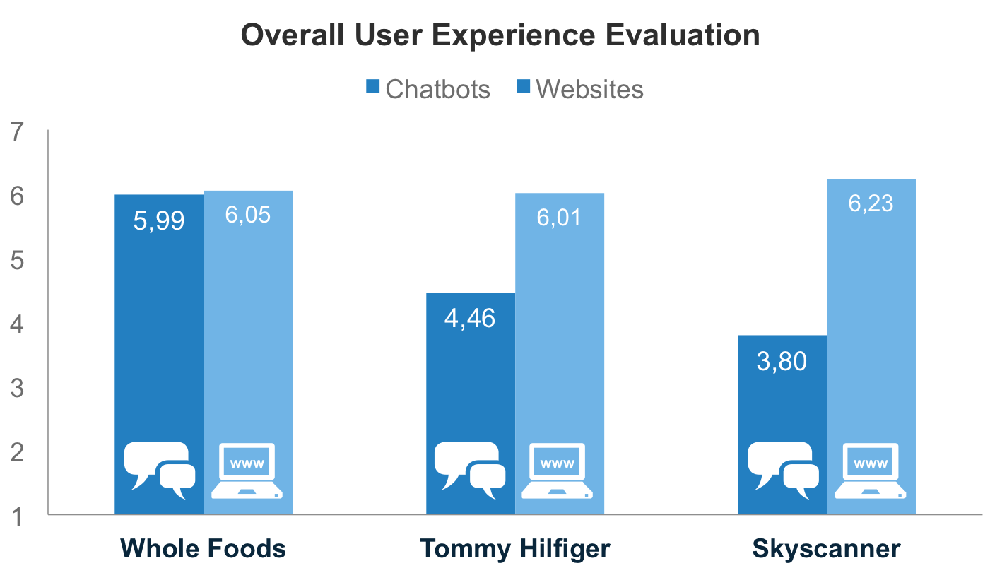 Whole Foods, Tommy Hilfiger and Skyscanner's chatbots and websites overall user experience evaluation